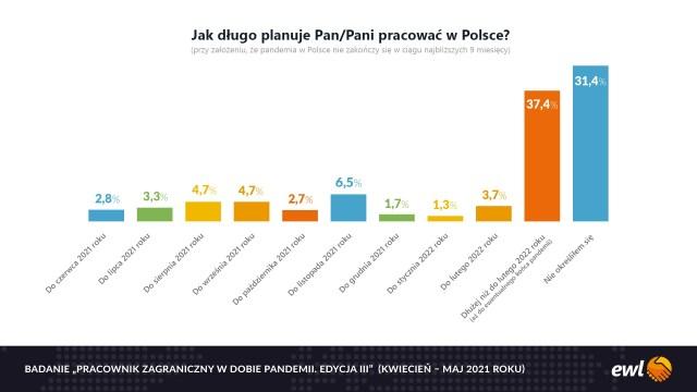 37,4% cudzoziemców w Polsce chce zostać w kraju co najmniej do lutego 2022