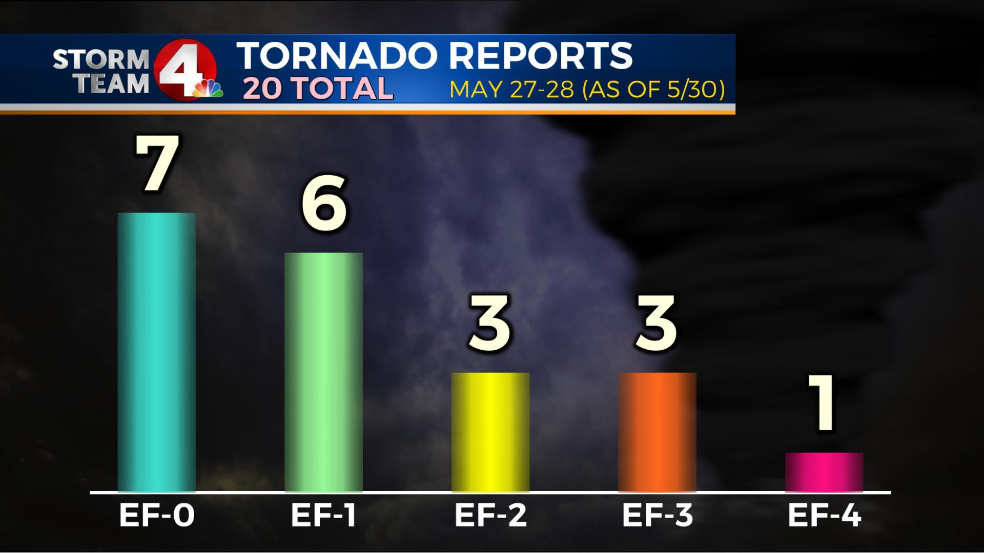 20 tornadoes confirmed Monday night - Tuesday morning