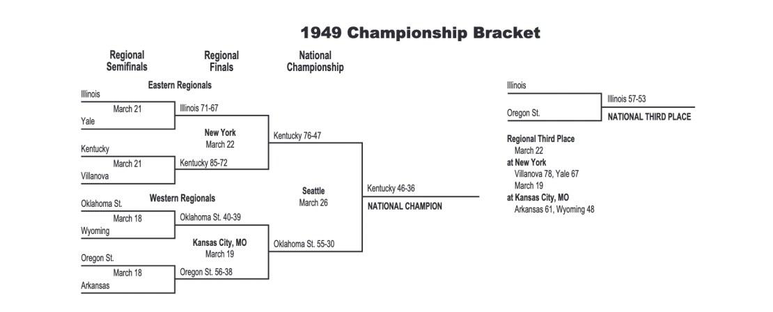 1949 NCAA tournament bracket
