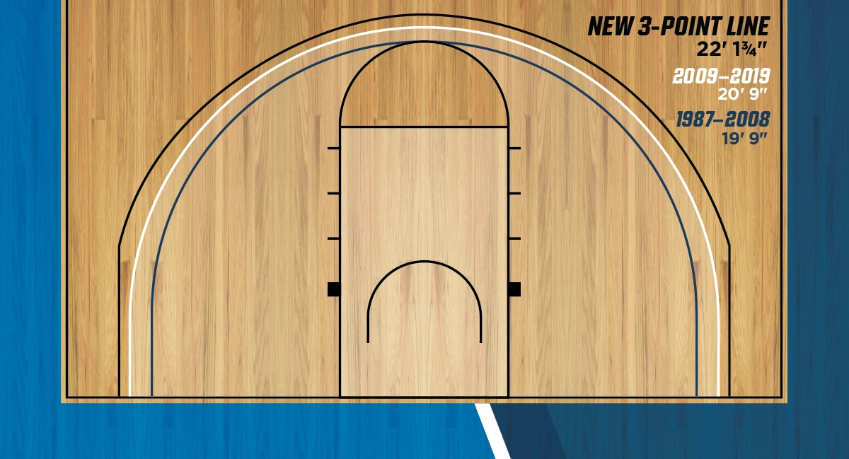 New 3-point line