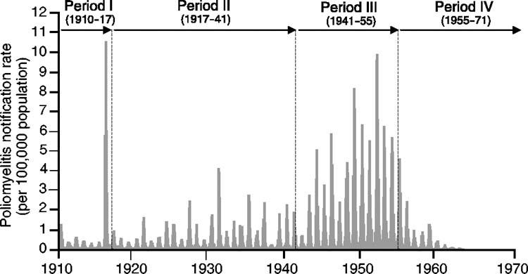 Poliofall, per 100 000 invånare i USA