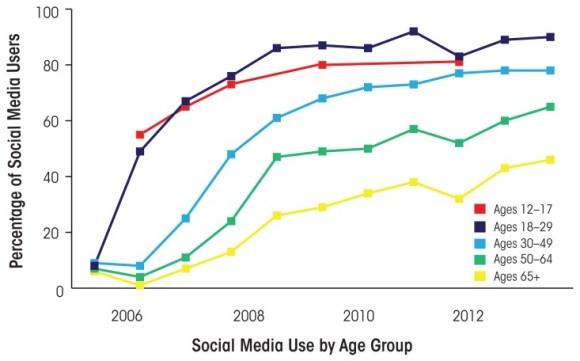 Tendencia de uso de las redes sociales