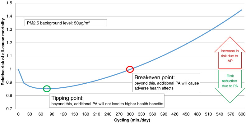 tipping point of health benefits and risk of cycling in air pollution