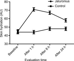 centella asiatica prolongs hydrating time of hyaluronic acid korean skincare