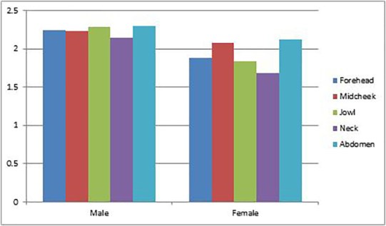 Study depicting difference in thickness of mens and womens skin