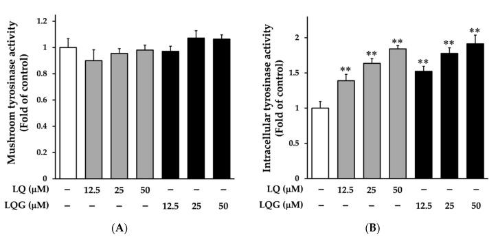 liquiritin skin hyperpigmentation licorice root tyrosinase activity