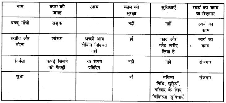 NCERT Solutions for Class 6 Social Science Civics Chapter 9 (Hindi Medium) 4