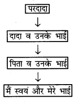 NCERT Solutions for Class 6 Social Science History Chapter 11 (Hindi Medium) 1