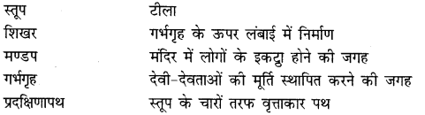 NCERT Solutions for Class 6 Social Science History Chapter 12 (Hindi Medium) 2
