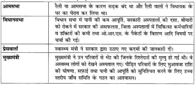 NCERT Solutions for Class 7 Social Science Civics Chapter 3 (Hindi Medium) 4