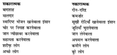 NCERT Solutions for Class 9 Hindi Sparsh Chapter 12