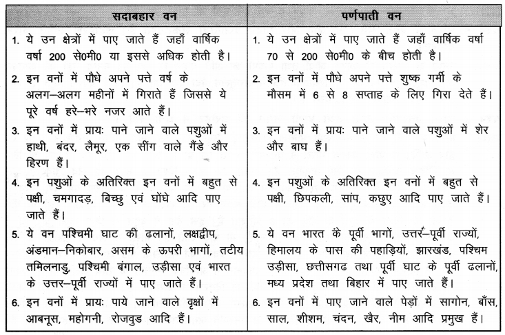 NCERT Solutions for Class 9 Social Science Geography Chapter 5 (Hindi Medium) 3