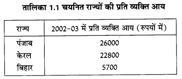 NCERT Solutions for Class Class 10 Social Science Economics Chapter 1 (Hindi Medium) 1