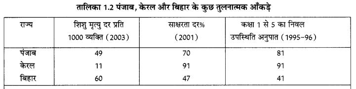 NCERT Solutions for Class Class 10 Social Science Economics Chapter 1 (Hindi Medium) 2