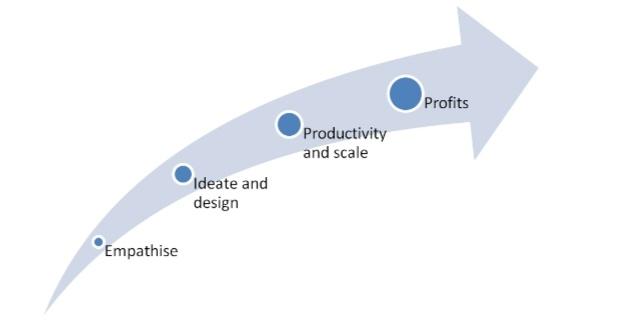 Customer Relationship Management Study Material
