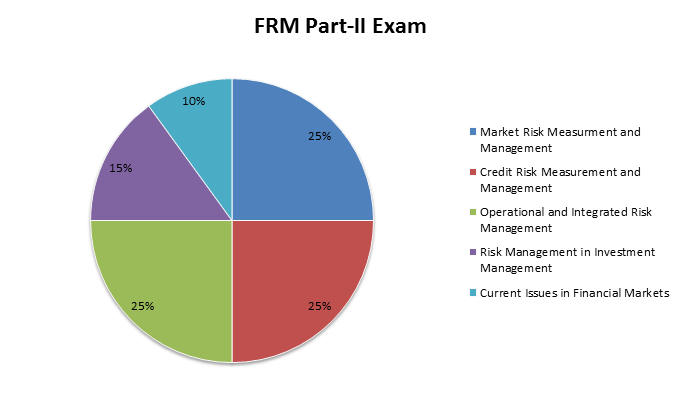 FRM Part II Exam Pattern
