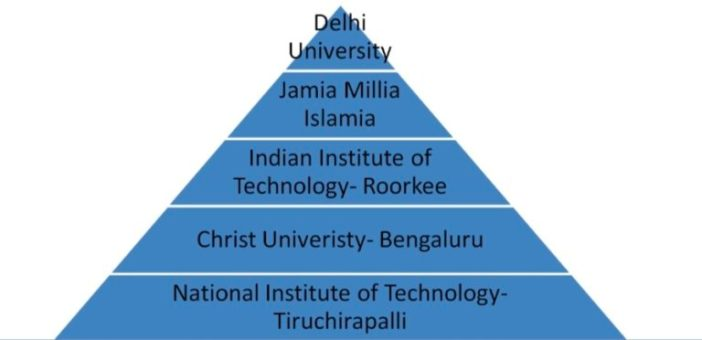 Some of the most sought after architecture colleges in India are