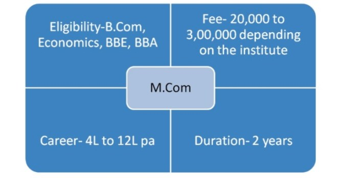 What is M.Com?