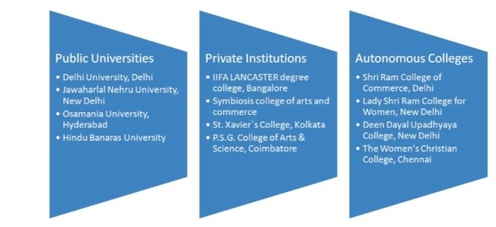 top colleges in India to pursue a career in B.Com