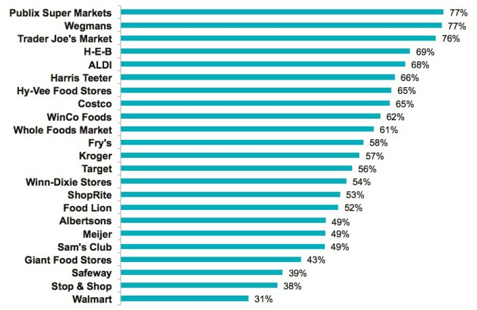 2017 best grocery stores
