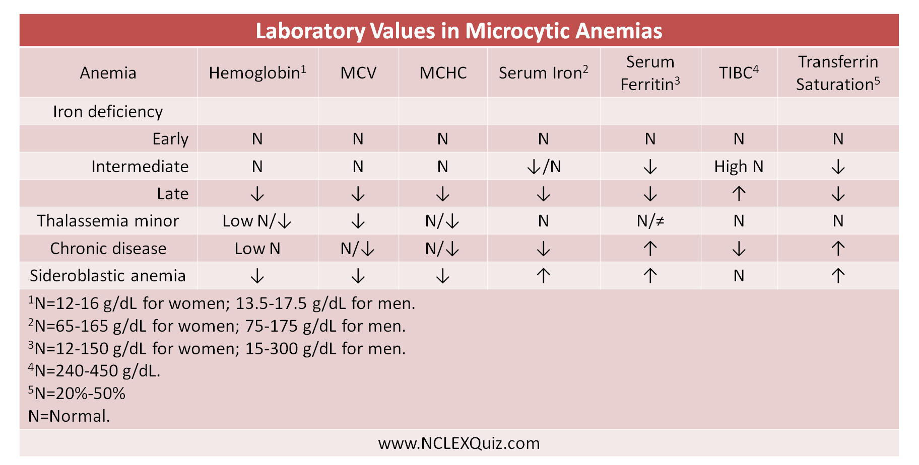 Laboratory Values In Microcytic Anemias Cheat Sheet