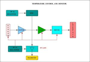 Temperature Controller and Monitor — National Centre for