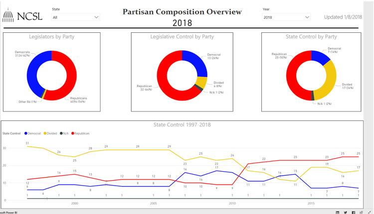 State P Composition