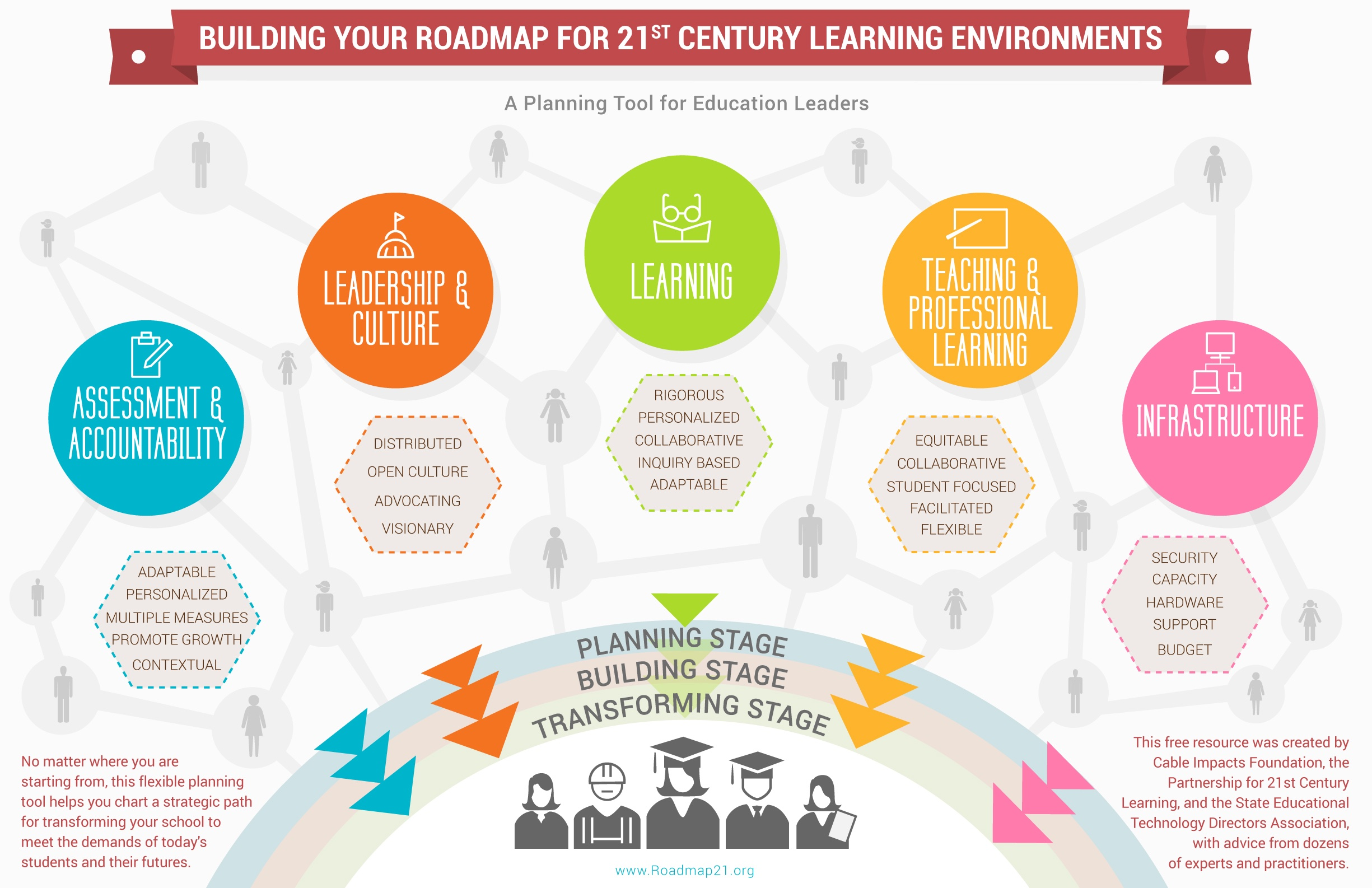 Broadband In Education A Roadmap To 21st Century Learning