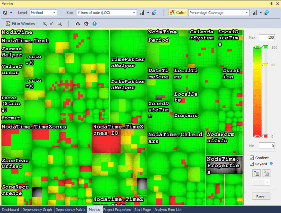 NDepend running code analysis on a project. Size indicates lines of code, color indicates code coverage. Note the large red chunk in the lower center.