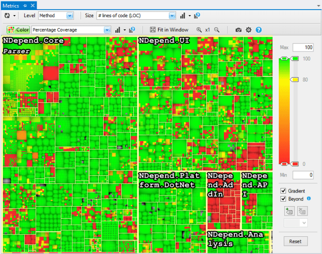 ndepend static analysis tool Example of a Tree Map