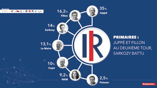 Primaire des Républicains : vers un second tour Alain Juppé VS François Fillon ?