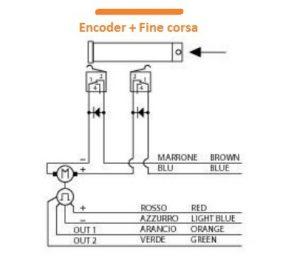 attuatore lineare con encoder e finecorsa