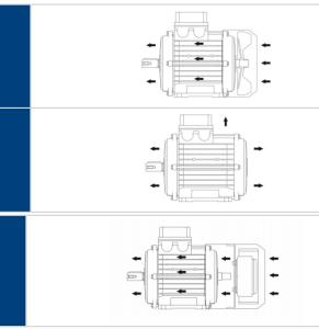 RAFFREDDAMENTO E VENTILAZIONE DEI MOTORI ELETTRICI: IC410, IC411, IC416