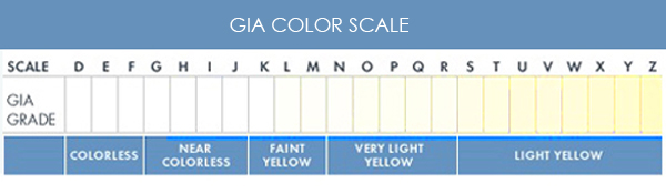 GIA-color-chart-copy-copy