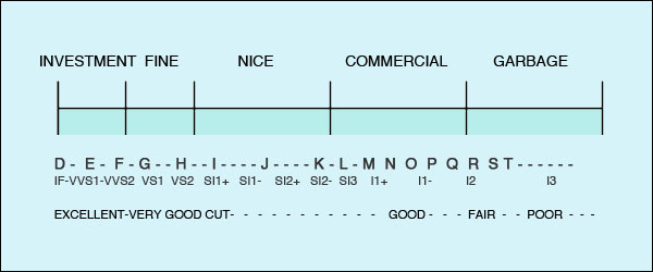 ndr diamond grading chart