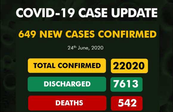 Nigeria records 649 new Covid-19 cases, total now 22020