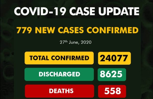 Nigeria records 779 New COVID-19 Cases, 372 Discharged And 4 Deaths On June 27