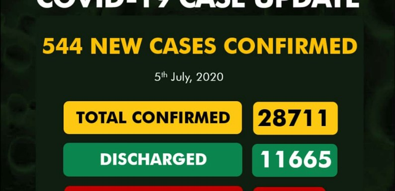 Nigeria records 544 New COVID-19 Cases, 203 Discharged And 11 Deaths On July 5