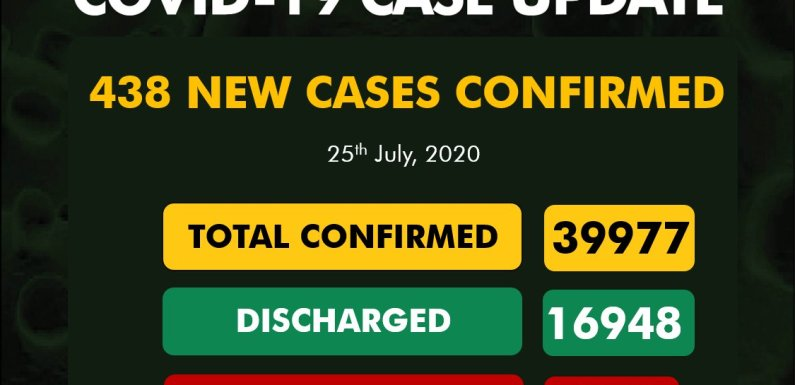 Nigeria records 438 New COVID-19 Cases, 389 Discharged And 11 Deaths On July 25