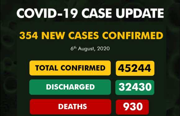 Nigeria records 354 New COVID-19 Cases, 265 Discharged And 3 Deaths On August 6