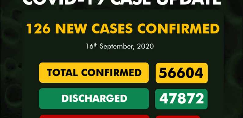 3442 Discharged as NCDC records 126 new COVID-19 casesOn September 16