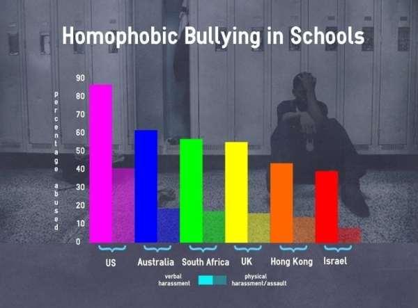 Bullies_chart