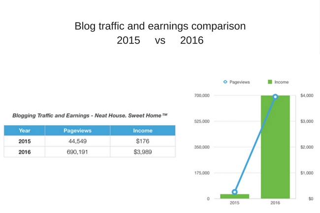 Blogging Traffic and Income Stats | My First Two Years blogging