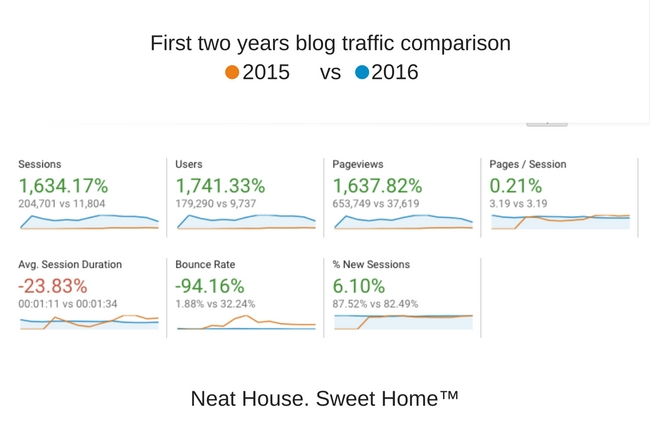Blogging Traffic Stats | My First Two Years blogging