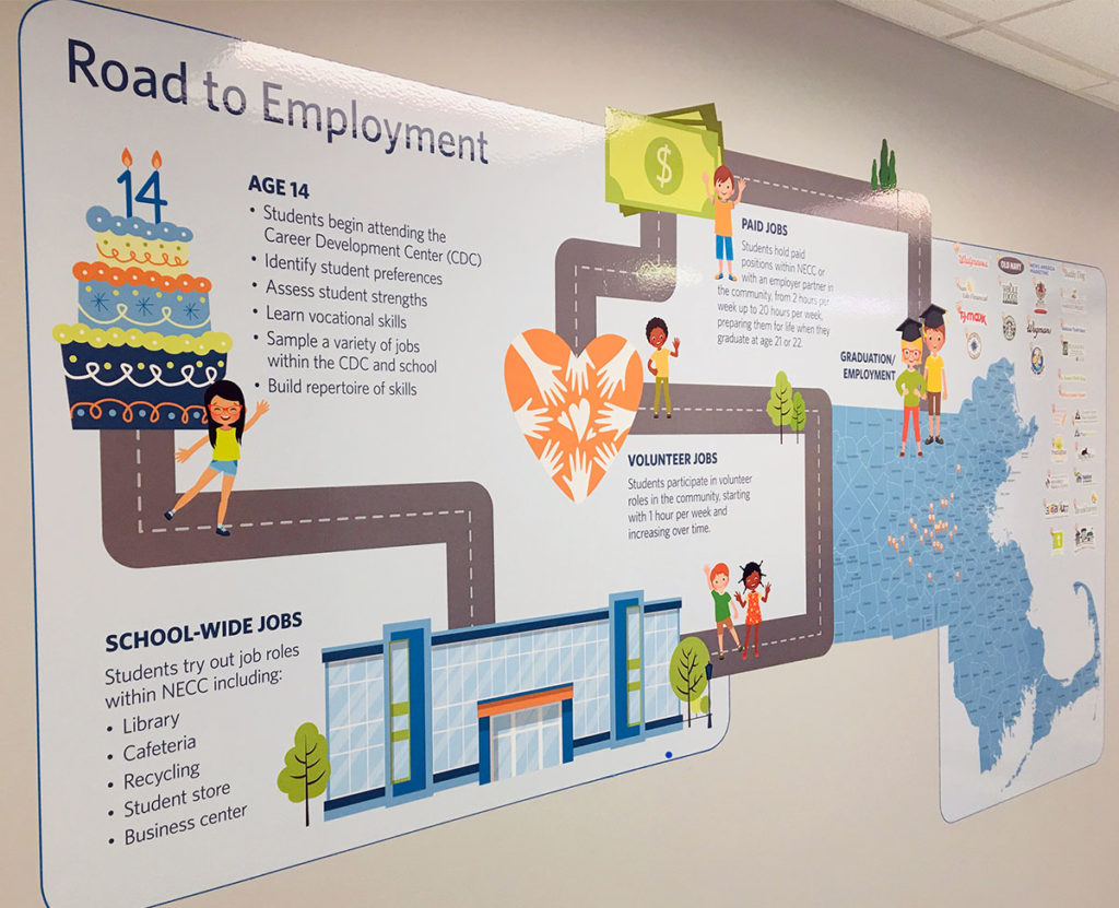 Road To Employment Maps Path Of Vocational Training For
