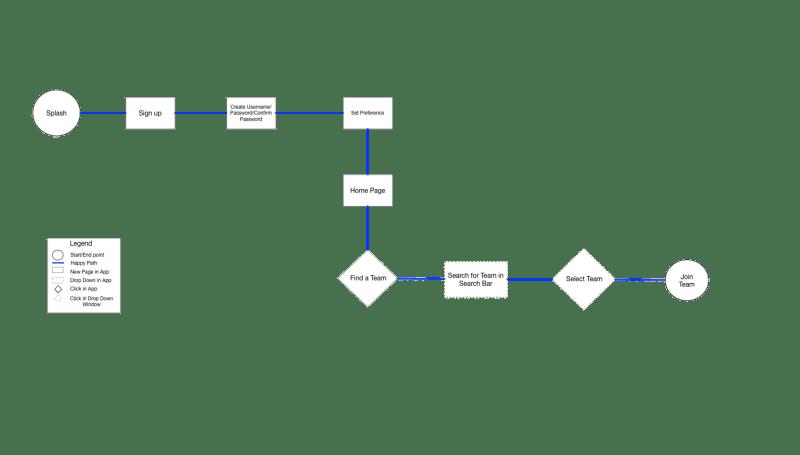 Huddle Task Flow