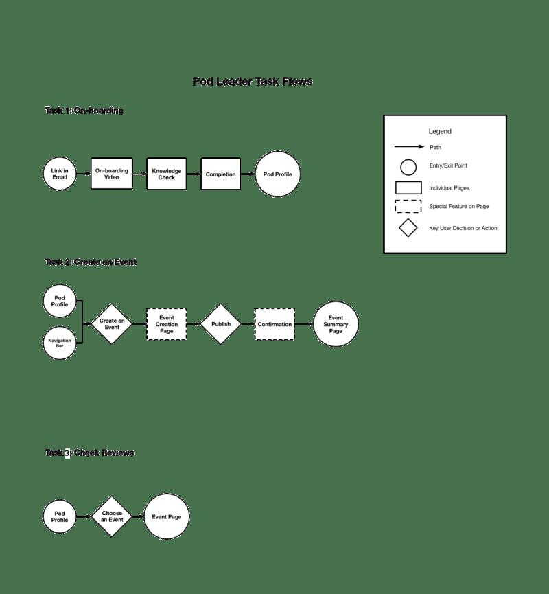 Pod Leader Task Flow