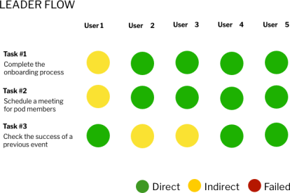 Usability Testing for leader flow - round 2