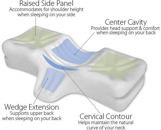 cervical pillows relief from neck