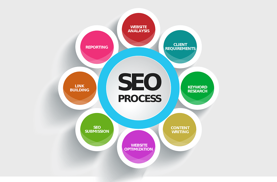 slogan for SEO process